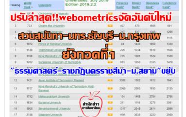 """ปรับล่าสุด!! webometricsจัดอันดับใหม่ """"สวนสุนันทา-มทร.ธัญบุรี"""" อันดับโลกพุ่งยังกอดที่1… """"ธรรมศาสตร์-ราชภัฏนครราชสีมา-ม.สยาม""""ขยับ"""