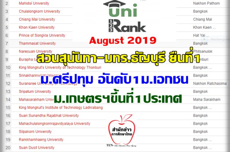 ประกาศผลอีกสำนัก!! Unirank 2019 จัดอันดับ สวนสุนันทา-มทร.ธัญบุรี-ม.ศรีปทุม..แชมป์กลุ่ม ม.เกษตรฯแซงขึ้นที่1ประเทศ