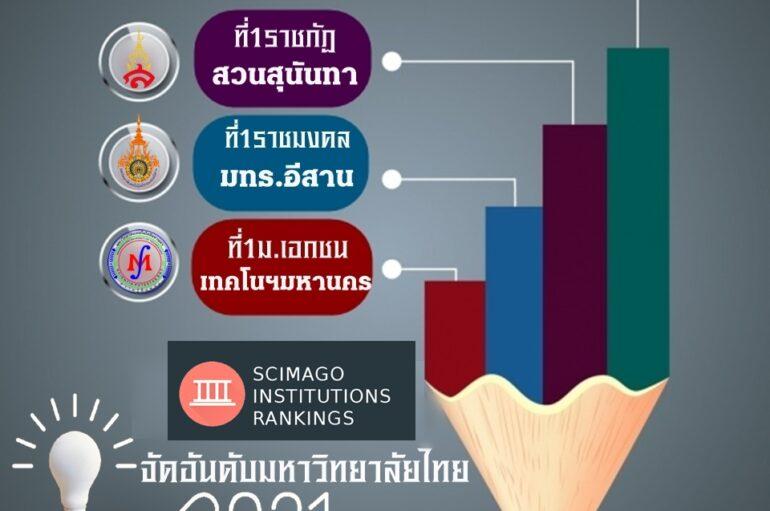 """27มหาวิทยาลัยไทยติดอันดับ SCImago Institutions Rankings (SIR) 2021″มหิดล"""" ที่1ประเทศ """"สวนสุนันทา""""มาเดี่ยวยืน 1 ราชภัฏ """"มทร.อีสาน"""" ที่ 1 ราชมงคล """"มหานคร"""" ครอง 1 เอกชน"""